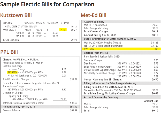 Electric Bills